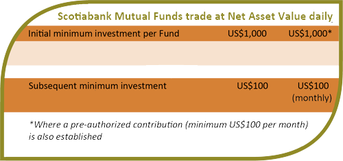 Scotiabank Mutual Funds Range - Caribbean Mercantile Bank N V
